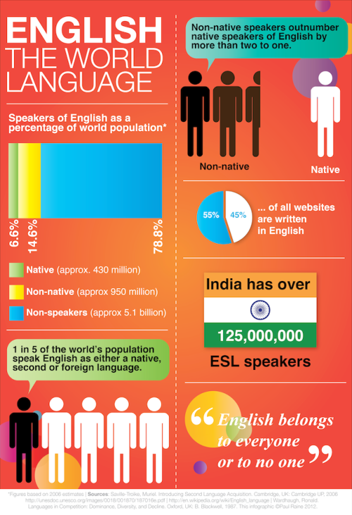 English-The-World-Language-Infographic-copy